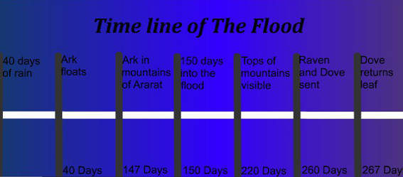 Picture of a chart from the flood time line