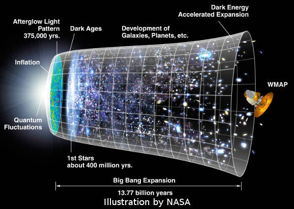 NASA graphic depicting the big bang to have occurred 13.7billion years ago