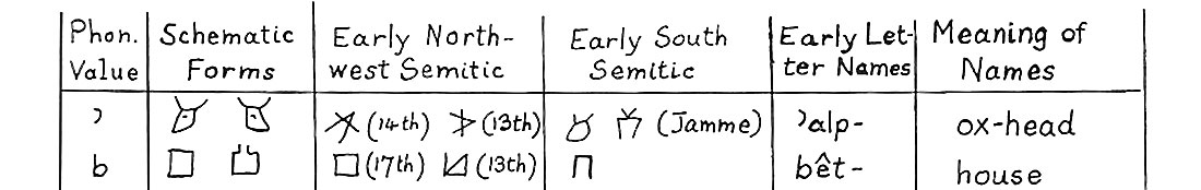 Image showing the connection between a cow hieroglyph and the letter A from Professor Albright's notes.