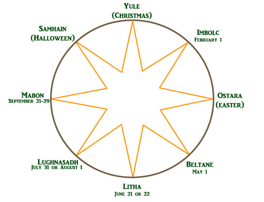 Image showing a Pagan wheel of the year.
