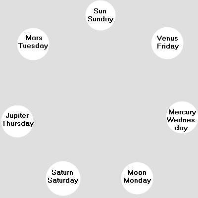 diagram of heavenly bodies in a circle