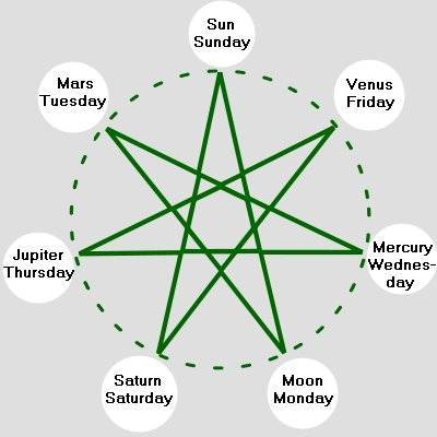 diagram of heavenly bodies in a circle with heptagram